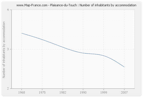 Plaisance-du-Touch : Number of inhabitants by accommodation