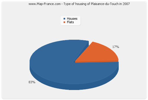 Type of housing of Plaisance-du-Touch in 2007
