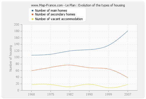 Le Plan : Evolution of the types of housing