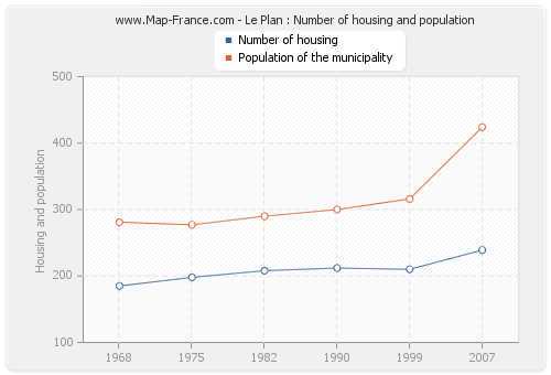 Le Plan : Number of housing and population
