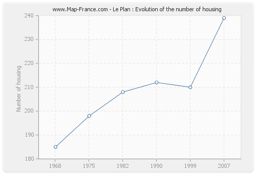 Le Plan : Evolution of the number of housing