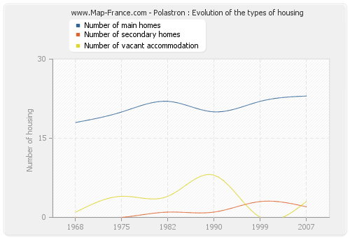 Polastron : Evolution of the types of housing