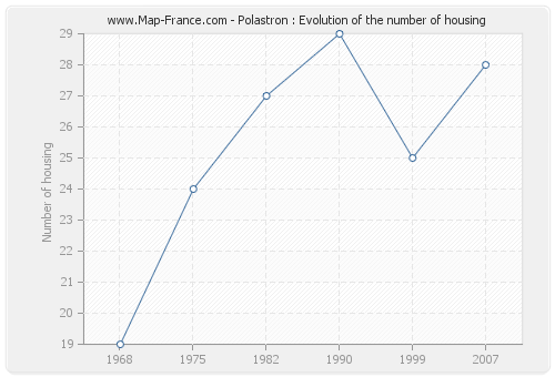Polastron : Evolution of the number of housing