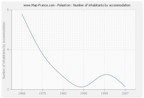 Polastron : Number of inhabitants by accommodation