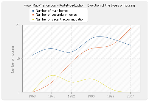 Portet-de-Luchon : Evolution of the types of housing