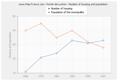 Portet-de-Luchon : Number of housing and population