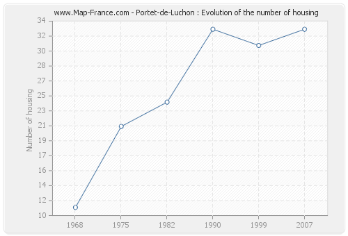 Portet-de-Luchon : Evolution of the number of housing