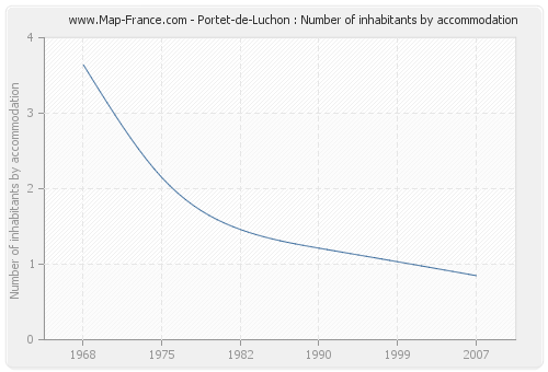 Portet-de-Luchon : Number of inhabitants by accommodation