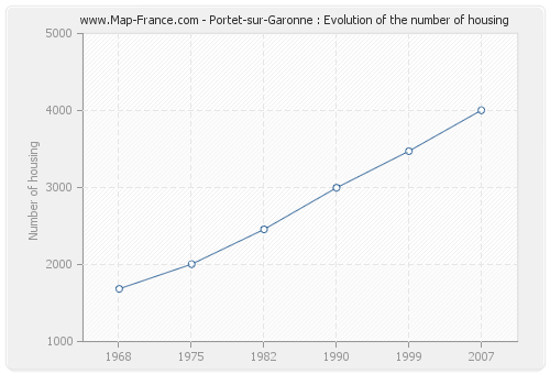 Portet-sur-Garonne : Evolution of the number of housing