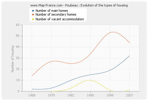 Poubeau : Evolution of the types of housing
