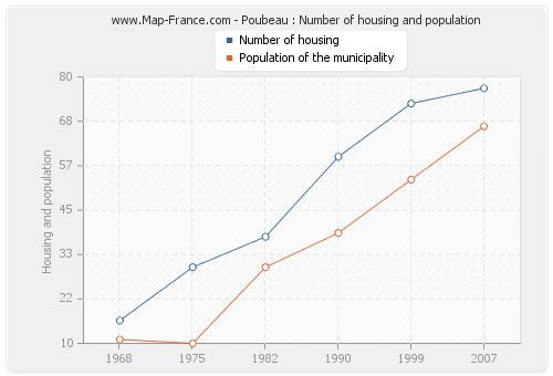 Poubeau : Number of housing and population