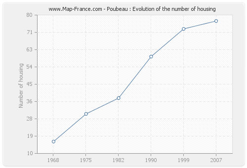 Poubeau : Evolution of the number of housing