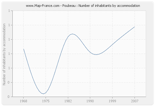 Poubeau : Number of inhabitants by accommodation