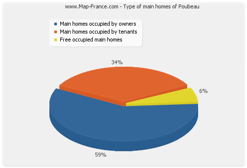 Type of main homes of Poubeau
