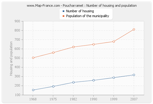 Poucharramet : Number of housing and population