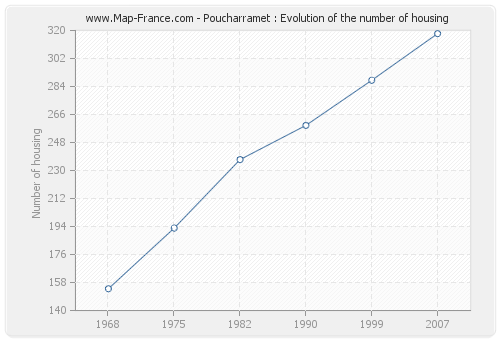 Poucharramet : Evolution of the number of housing