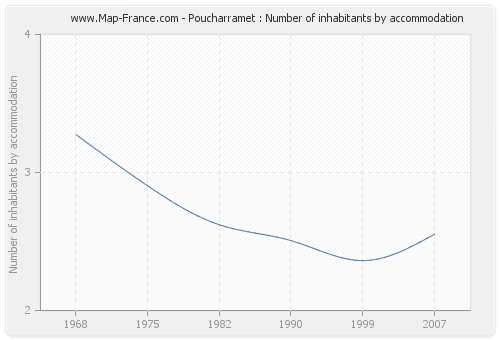 Poucharramet : Number of inhabitants by accommodation