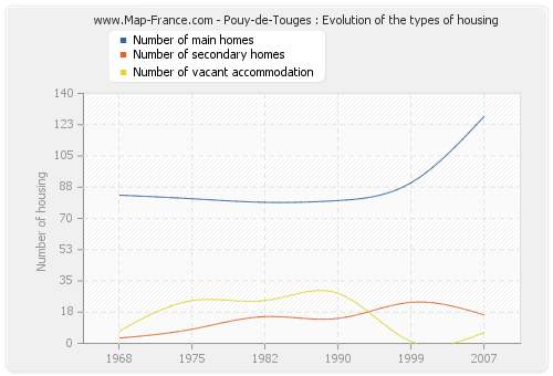 Pouy-de-Touges : Evolution of the types of housing