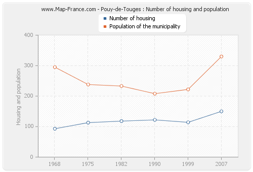 Pouy-de-Touges : Number of housing and population