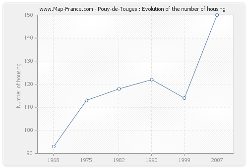 Pouy-de-Touges : Evolution of the number of housing