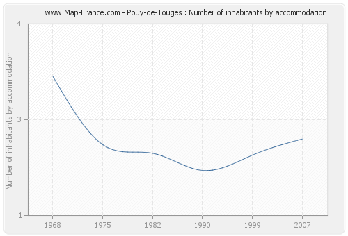 Pouy-de-Touges : Number of inhabitants by accommodation