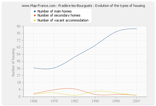 Pradère-les-Bourguets : Evolution of the types of housing
