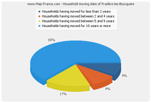Household moving date of Pradère-les-Bourguets