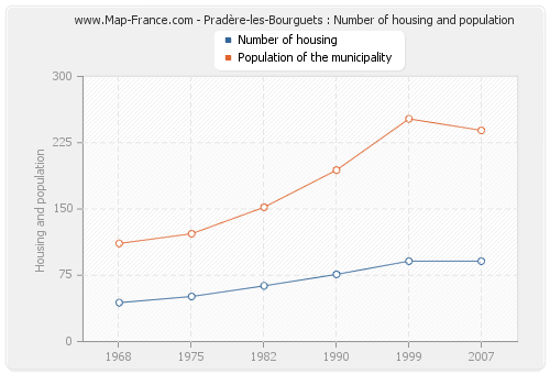 Pradère-les-Bourguets : Number of housing and population