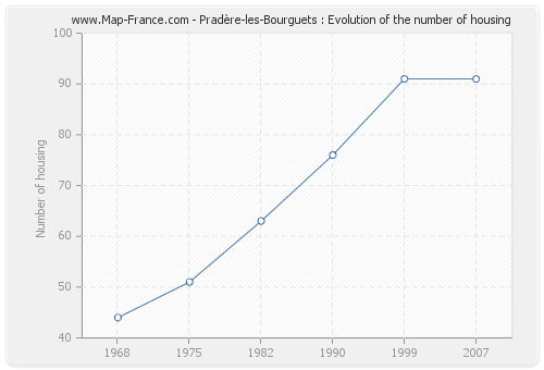 Pradère-les-Bourguets : Evolution of the number of housing
