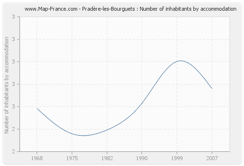Pradère-les-Bourguets : Number of inhabitants by accommodation