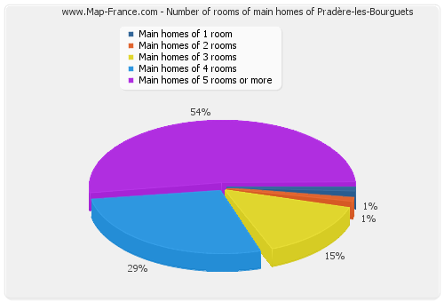 Number of rooms of main homes of Pradère-les-Bourguets