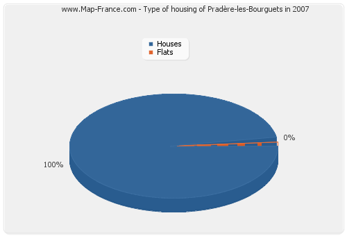 Type of housing of Pradère-les-Bourguets in 2007