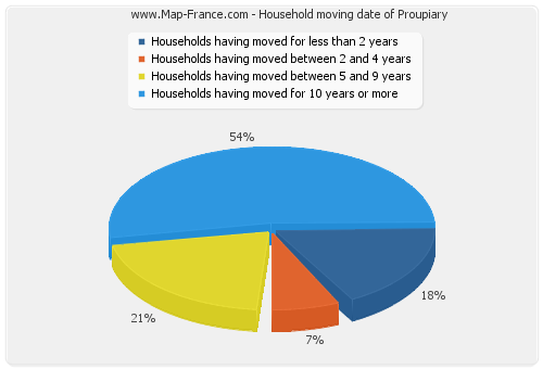 Household moving date of Proupiary