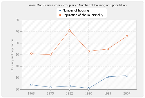 Proupiary : Number of housing and population