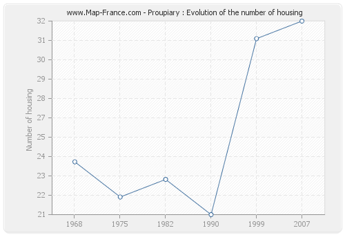 Proupiary : Evolution of the number of housing