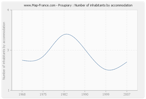 Proupiary : Number of inhabitants by accommodation