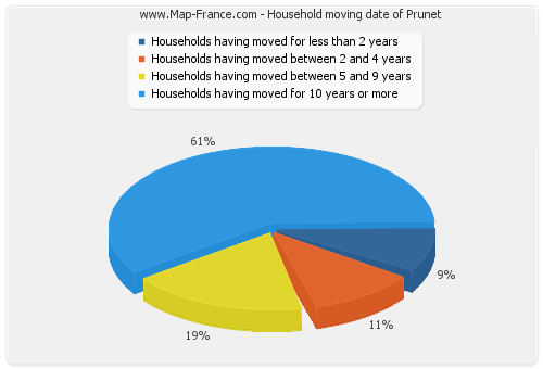 Household moving date of Prunet