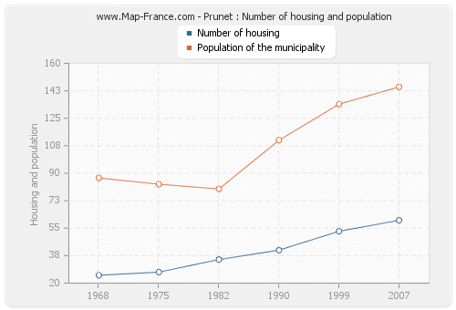 Prunet : Number of housing and population