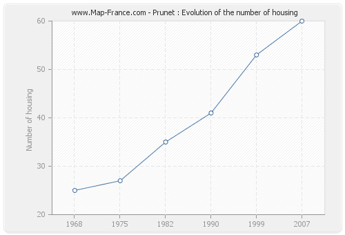 Prunet : Evolution of the number of housing