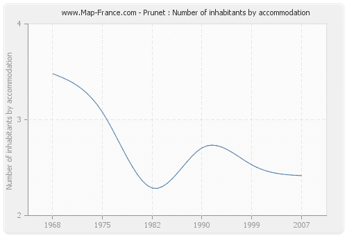 Prunet : Number of inhabitants by accommodation