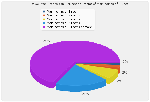 Number of rooms of main homes of Prunet