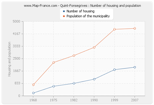 Quint-Fonsegrives : Number of housing and population