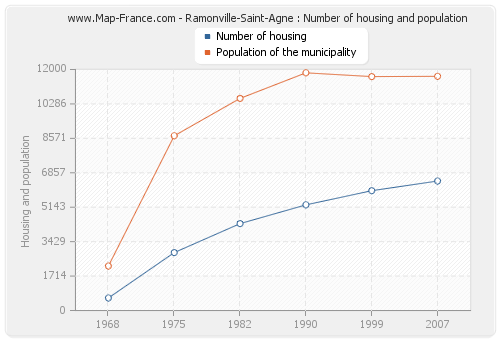 Ramonville-Saint-Agne : Number of housing and population