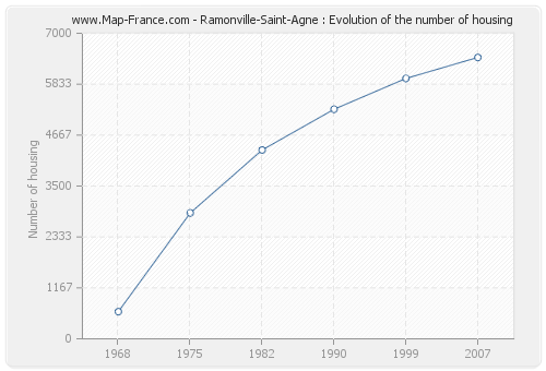 Ramonville-Saint-Agne : Evolution of the number of housing
