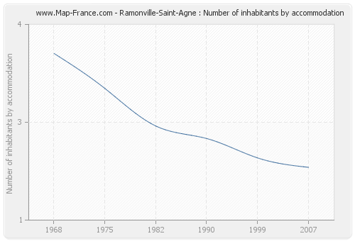 Ramonville-Saint-Agne : Number of inhabitants by accommodation