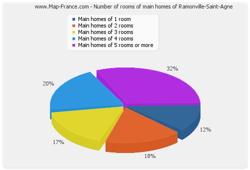 Number of rooms of main homes of Ramonville-Saint-Agne