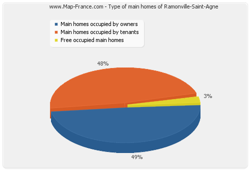 Type of main homes of Ramonville-Saint-Agne