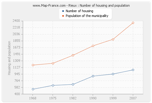 Rieux : Number of housing and population