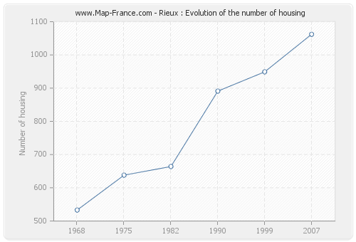 Rieux : Evolution of the number of housing