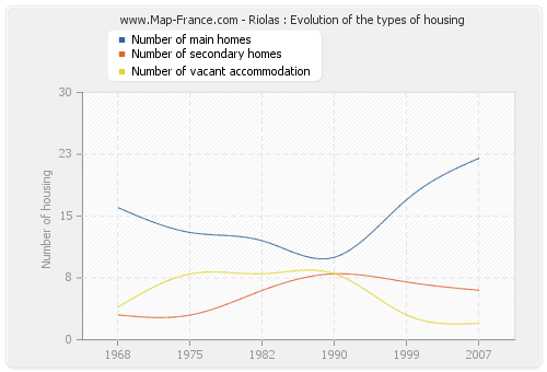 Riolas : Evolution of the types of housing